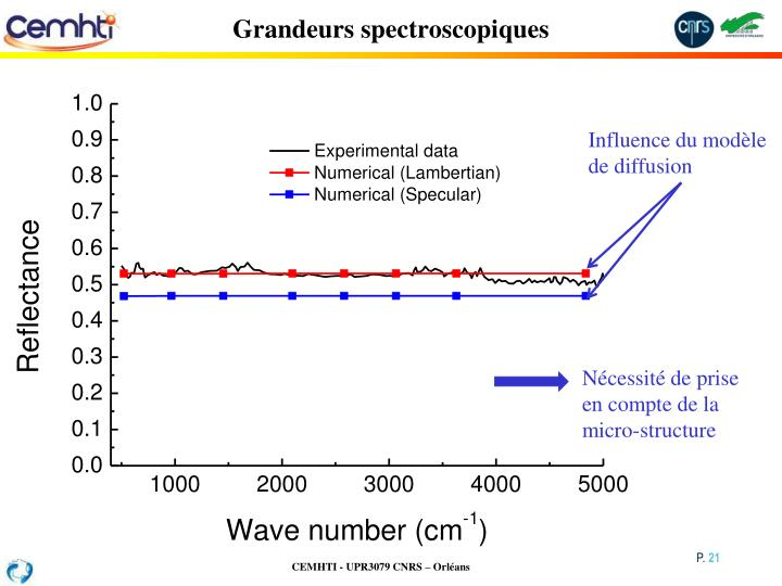 Grandeurs spectroscopiques