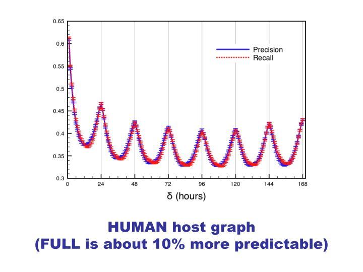 HUMAN host graph