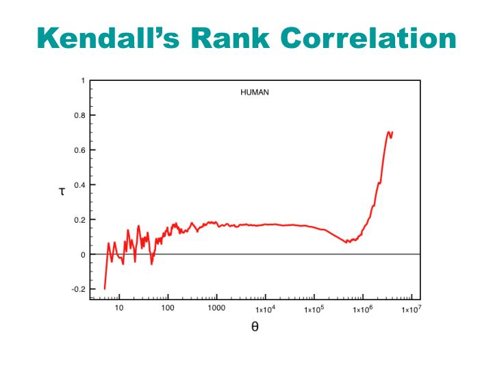 Kendall's Rank Correlation
