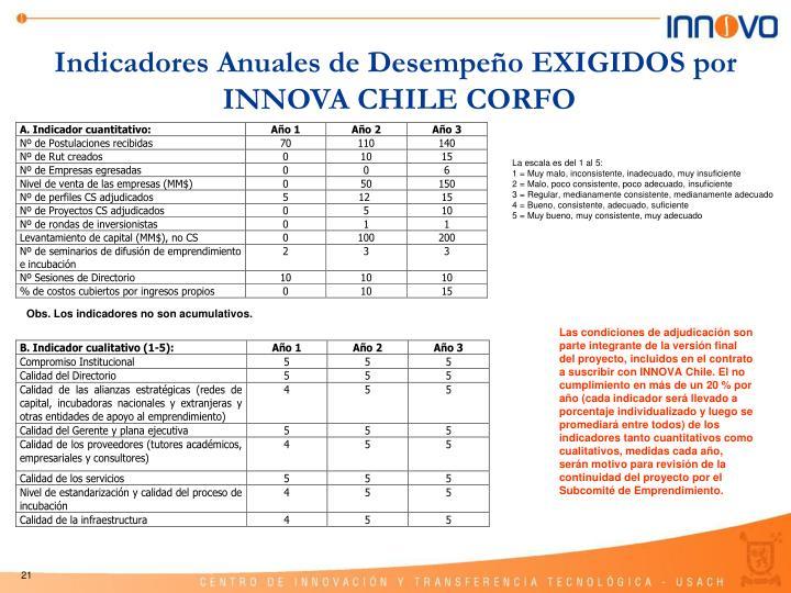 Indicadores Anuales de Desempeño EXIGIDOS por