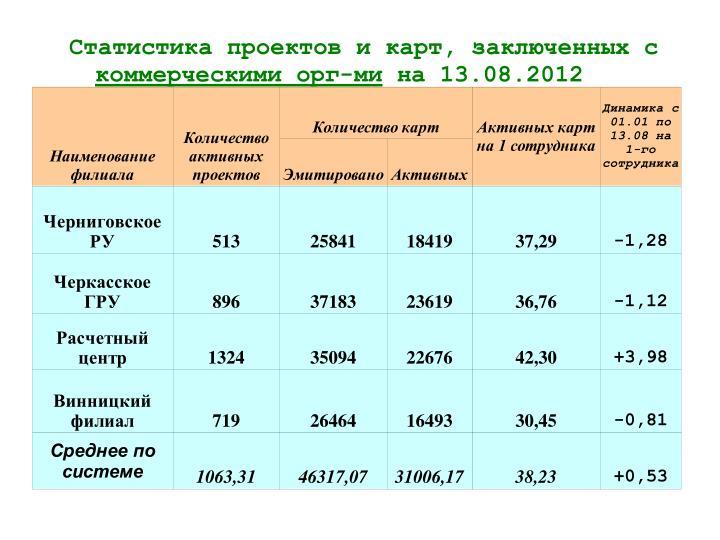 Статистика проектов и карт, заключенных с