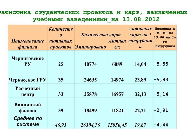 Статистика студенческих проектов и карт, заключенных с