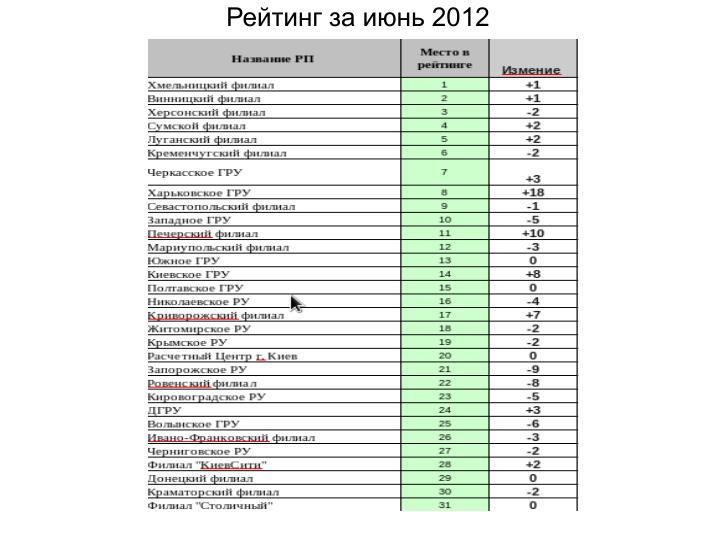Рейтинг за июнь 2012