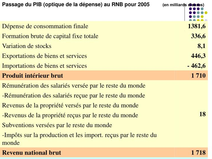 Passage du PIB (optique de la dépense) au RNB pour 2005