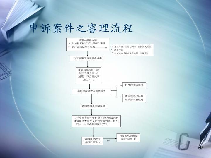 申訴案件之審理流程