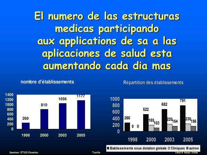 El numero de las estructuras medicas participando