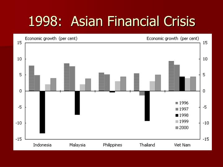 1998:  Asian Financial Crisis