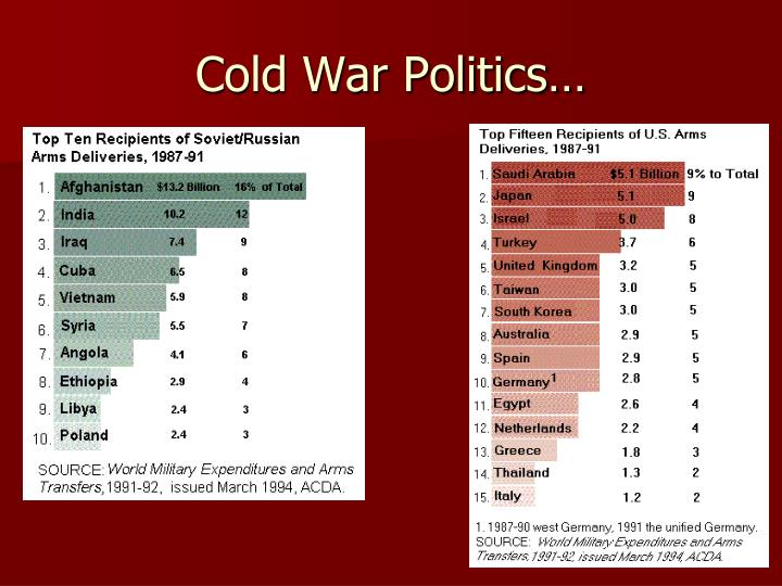 Cold War Politics…