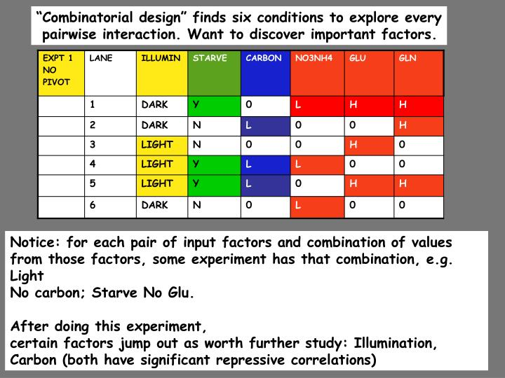 """Combinatorial design"" finds six conditions to explore every"
