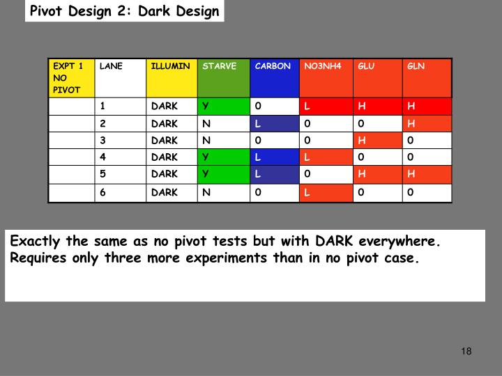 Pivot Design 2: Dark Design