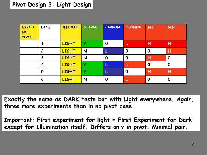 Pivot Design 3: Light Design