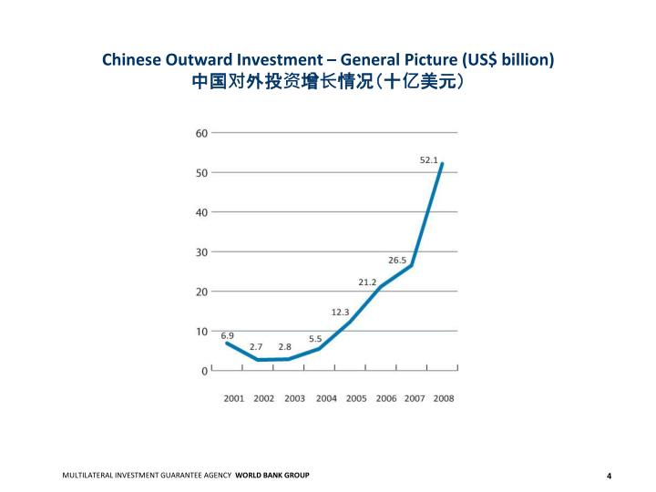 Chinese Outward Investment – General Picture (US$ billion)
