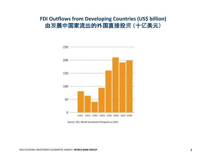 FDI Outflows from Developing Countries (US$ billion)