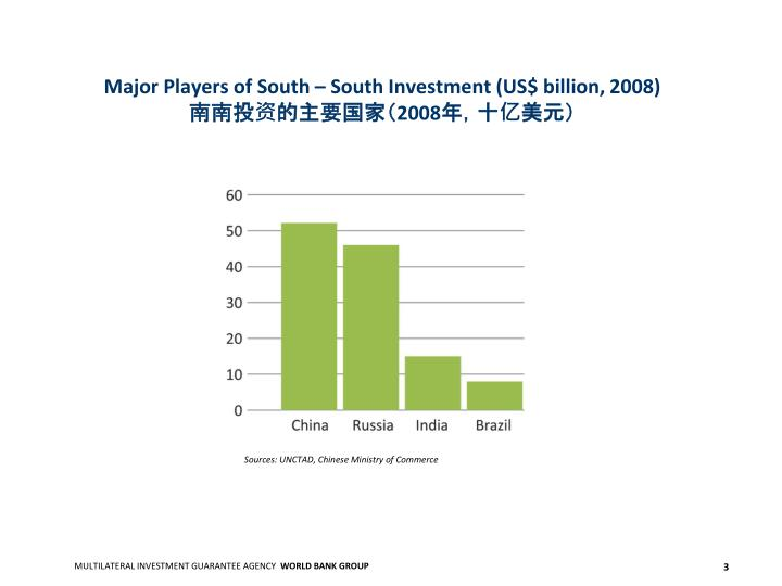 Major Players of South – South Investment (US$ billion, 2008)