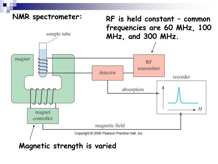 NMR spectrometer: