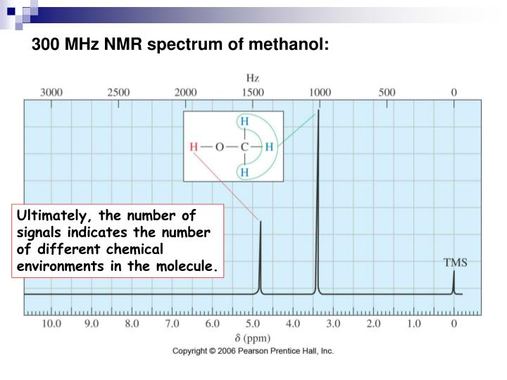 300 MHz NMR spectrum of methanol: