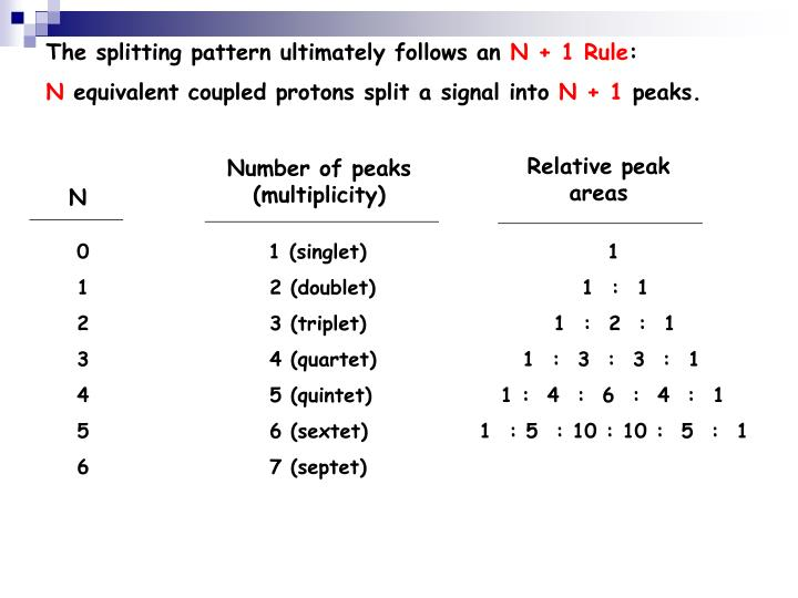 The splitting pattern ultimately follows an