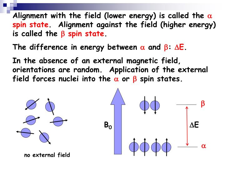 Alignment with the field (lower energy) is called the