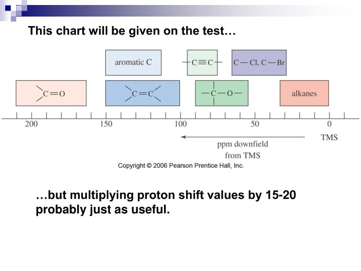 This chart will be given on the test…