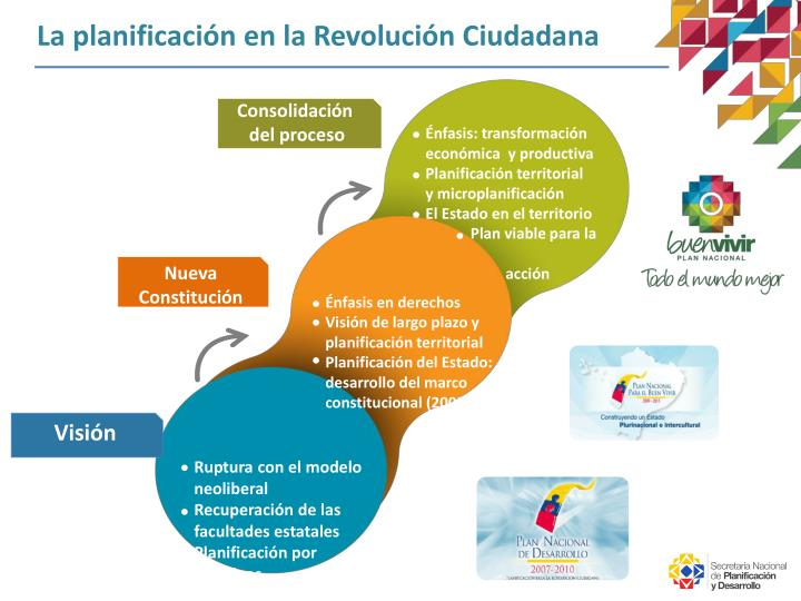 La planificación en la Revolución Ciudadana