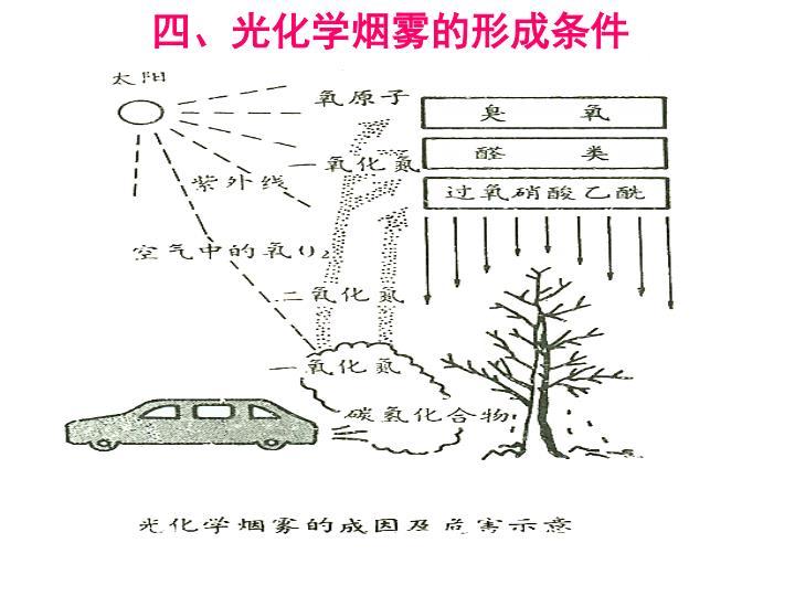 四、光化学烟雾的形成条件