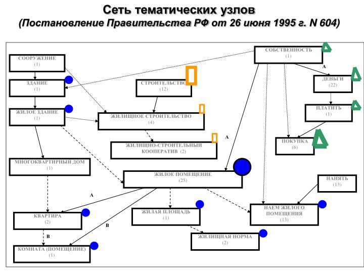 Сеть тематических узлов
