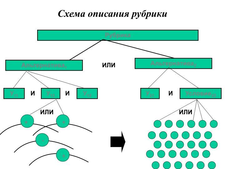 Схема описания рубрики