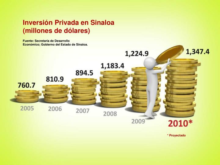 Inversión Privada en Sinaloa