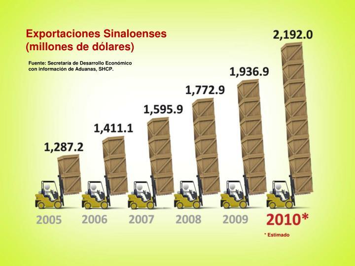 Exportaciones Sinaloenses