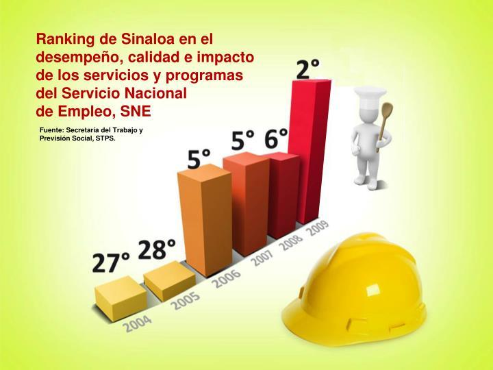 Ranking de Sinaloa en el