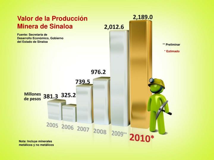 Valor de la Producción