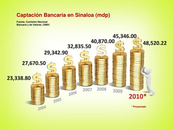 Captación Bancaria en Sinaloa (mdp)