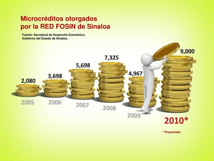 Microcréditos otorgados