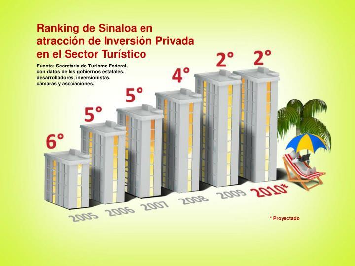 Ranking de Sinaloa en