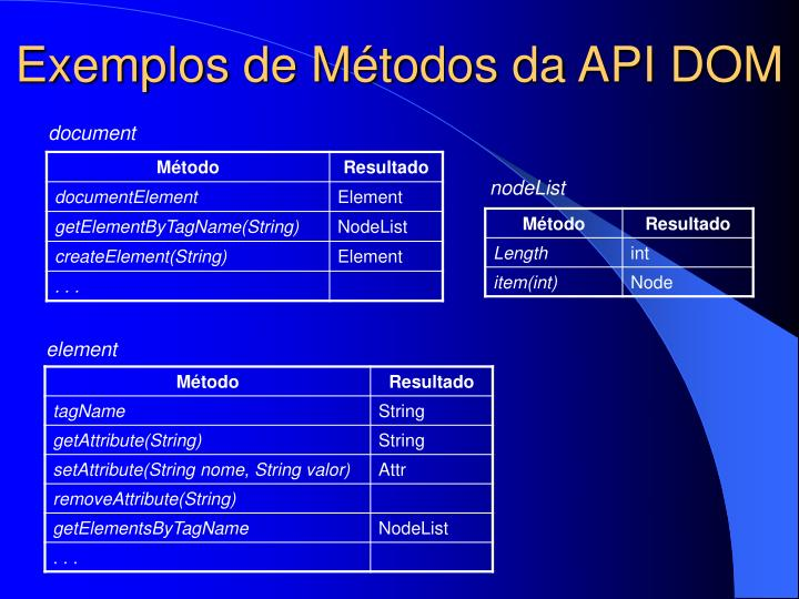 Exemplos de Métodos da API DOM