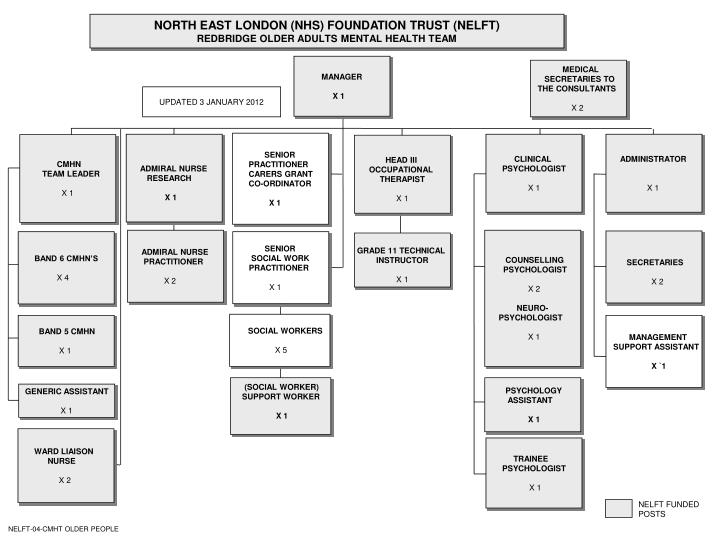 NORTH EAST LONDON (NHS) FOUNDATION TRUST (NELFT)