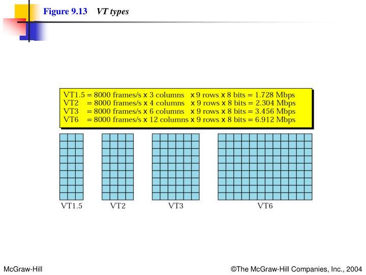 Figure 9.13