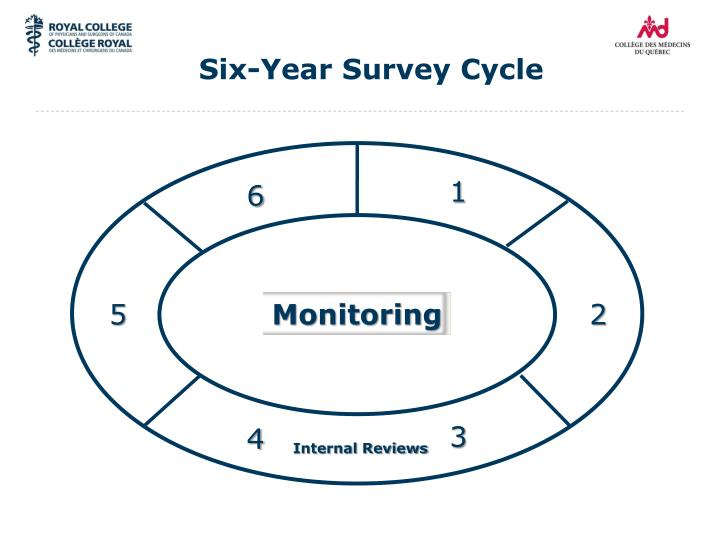 Six-Year Survey Cycle