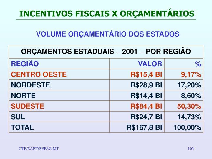 INCENTIVOS FISCAIS X ORÇAMENTÁRIOS