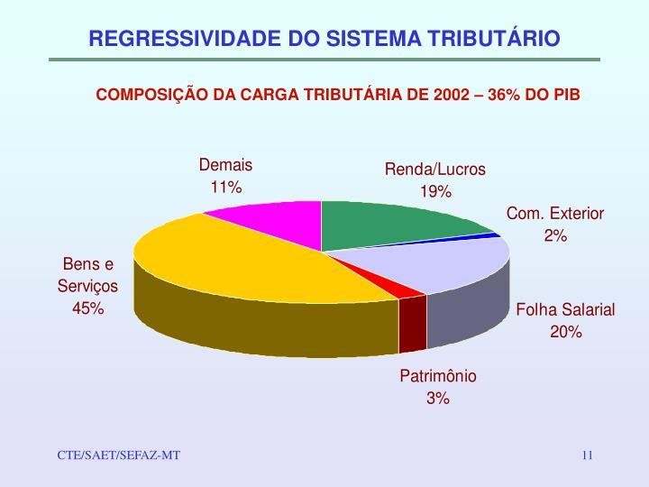 REGRESSIVIDADE DO SISTEMA TRIBUTÁRIO