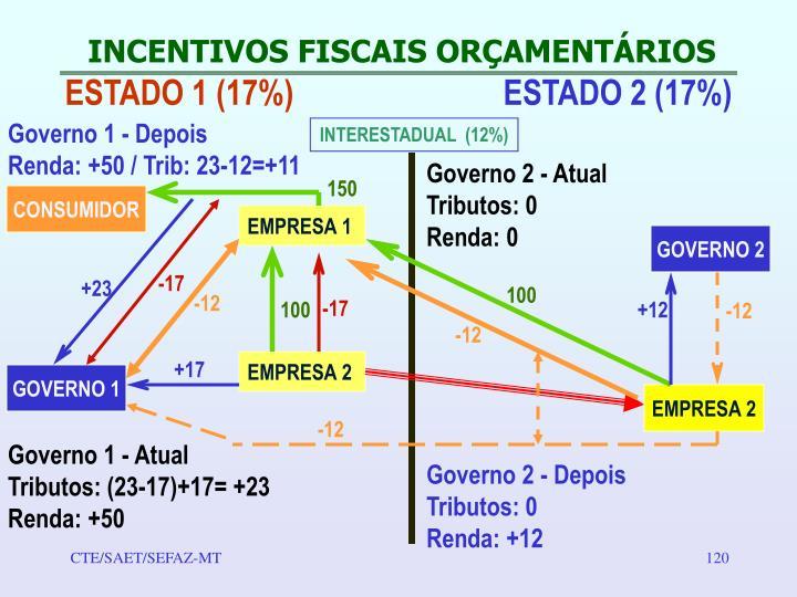 INCENTIVOS FISCAIS ORÇAMENTÁRIOS