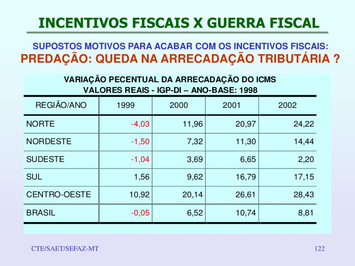 INCENTIVOS FISCAIS X GUERRA FISCAL