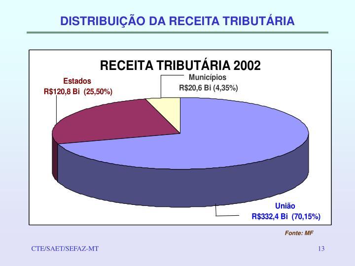 DISTRIBUIÇÃO DA RECEITA TRIBUTÁRIA