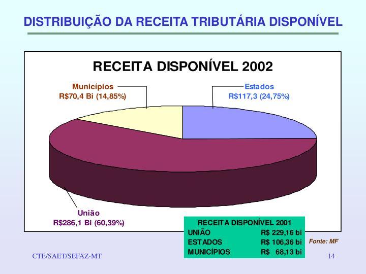 DISTRIBUIÇÃO DA RECEITA TRIBUTÁRIA DISPONÍVEL