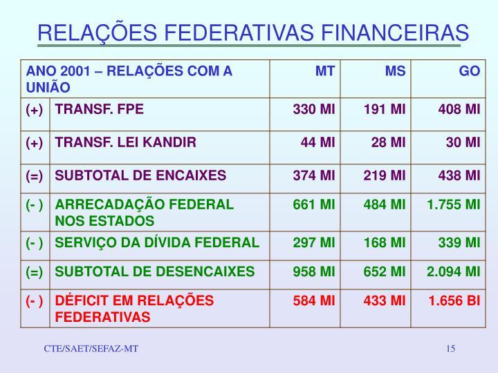 RELAÇÕES FEDERATIVAS FINANCEIRAS