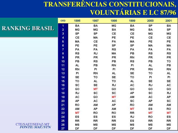 TRANSFERÊNCIAS CONSTITUCIONAIS, VOLUNTÁRIAS E LC 87/96