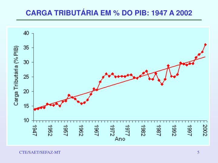 CARGA TRIBUTÁRIA EM % DO PIB: 1947 A 2002
