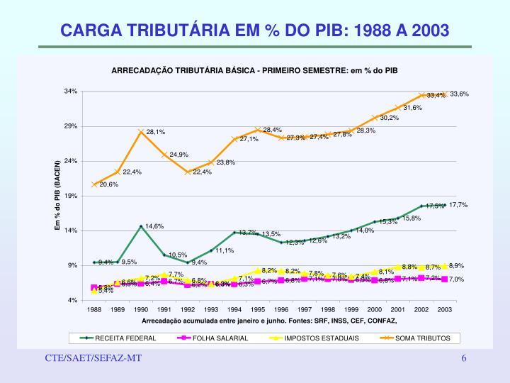 CARGA TRIBUTÁRIA EM % DO PIB: 1988 A 2003