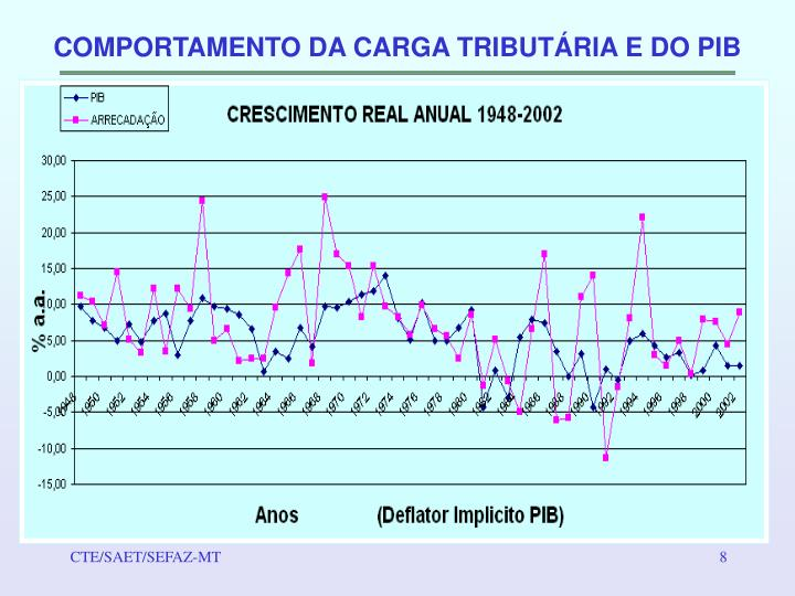 COMPORTAMENTO DA CARGA TRIBUTÁRIA E DO PIB