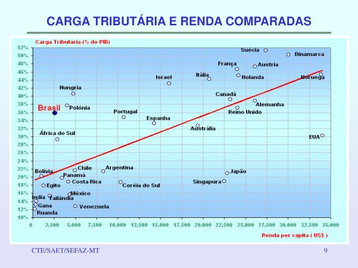 CARGA TRIBUTÁRIA E RENDA COMPARADAS